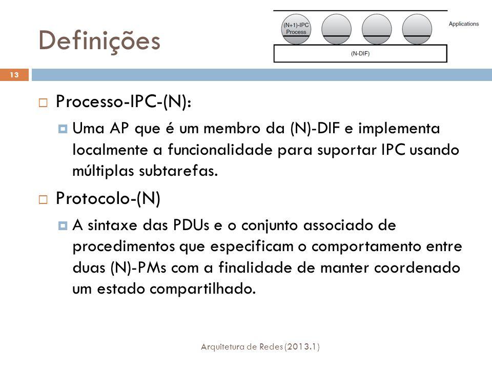 Definições Arquitetura de Redes (2013.1) 13  Processo-IPC-(N):  Uma AP que é um membro da (N)-DIF e implementa localmente a funcionalidade para suportar IPC usando múltiplas subtarefas.