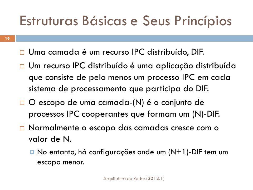 Estruturas Básicas e Seus Princípios Arquitetura de Redes (2013.1) 19  Uma camada é um recurso IPC distribuído, DIF.
