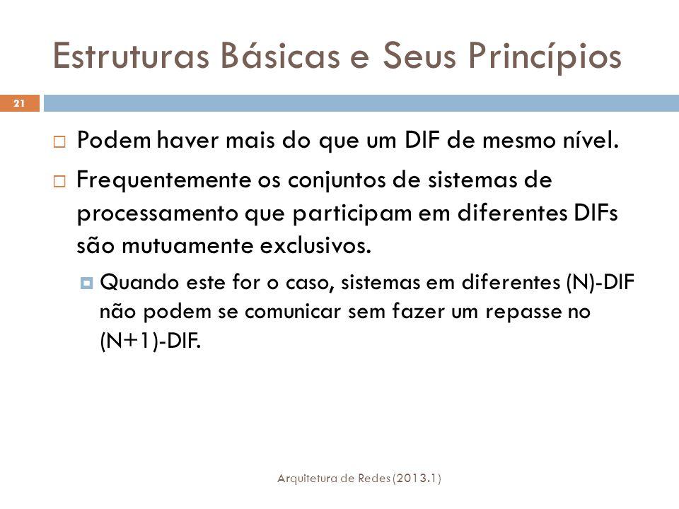 Estruturas Básicas e Seus Princípios Arquitetura de Redes (2013.1) 21  Podem haver mais do que um DIF de mesmo nível.