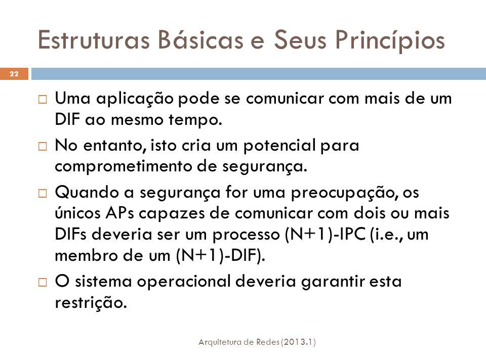 Estruturas Básicas e Seus Princípios Arquitetura de Redes (2013.1) 22  Uma aplicação pode se comunicar com mais de um DIF ao mesmo tempo.