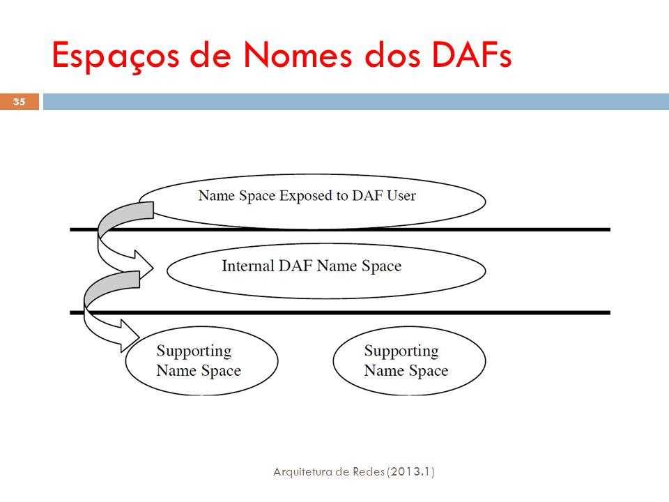 Espaços de Nomes dos DAFs Arquitetura de Redes (2013.1) 35