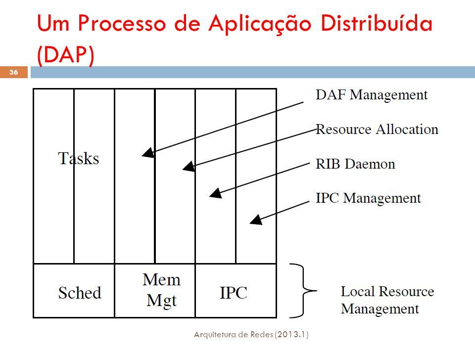 Um Processo de Aplicação Distribuída (DAP) Arquitetura de Redes (2013.1) 36