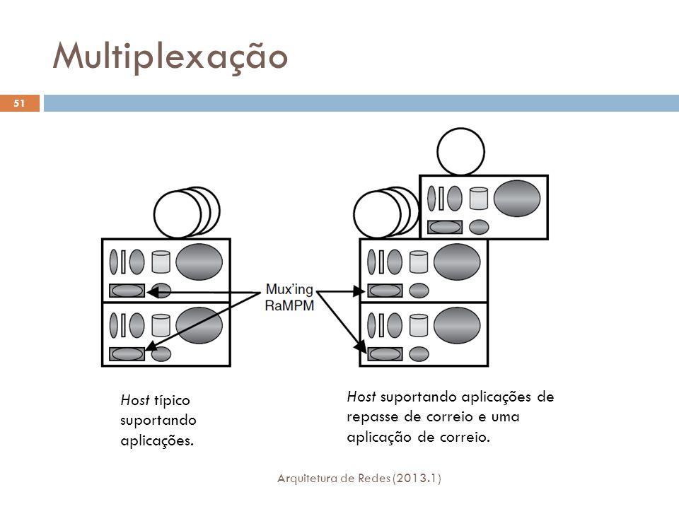 Multiplexação Arquitetura de Redes (2013.1) 51 Host típico suportando aplicações.