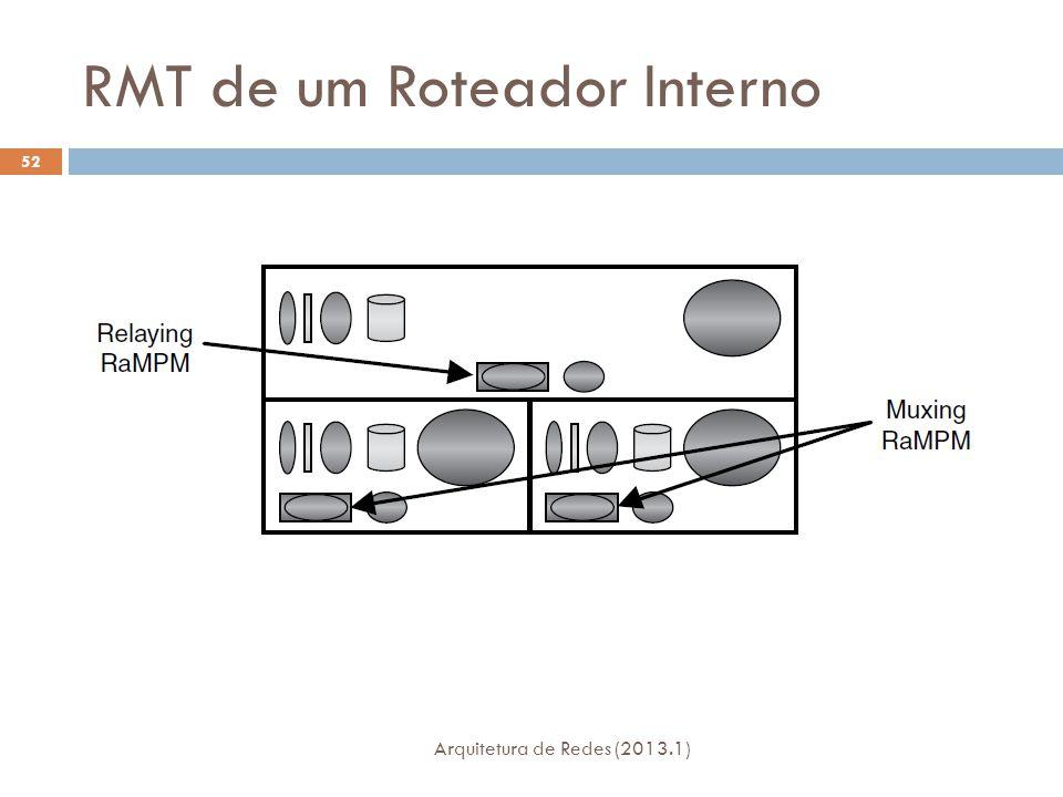 RMT de um Roteador Interno Arquitetura de Redes (2013.1) 52