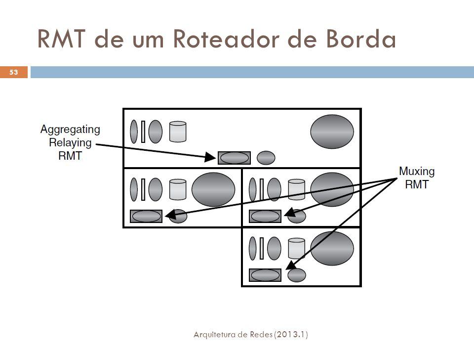 RMT de um Roteador de Borda Arquitetura de Redes (2013.1) 53
