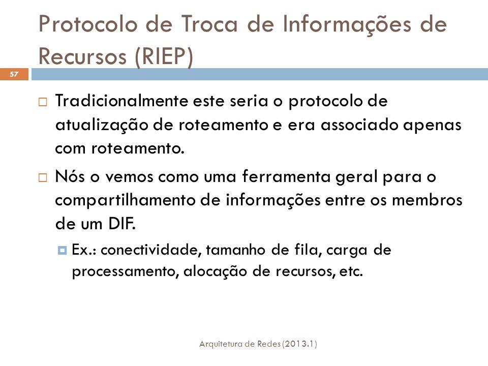 Protocolo de Troca de Informações de Recursos (RIEP) Arquitetura de Redes (2013.1) 57  Tradicionalmente este seria o protocolo de atualização de roteamento e era associado apenas com roteamento.