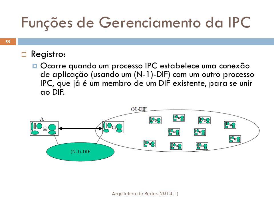 Funções de Gerenciamento da IPC Arquitetura de Redes (2013.1) 59  Registro:  Ocorre quando um processo IPC estabelece uma conexão de aplicação (usando um (N-1)-DIF) com um outro processo IPC, que já é um membro de um DIF existente, para se unir ao DIF.