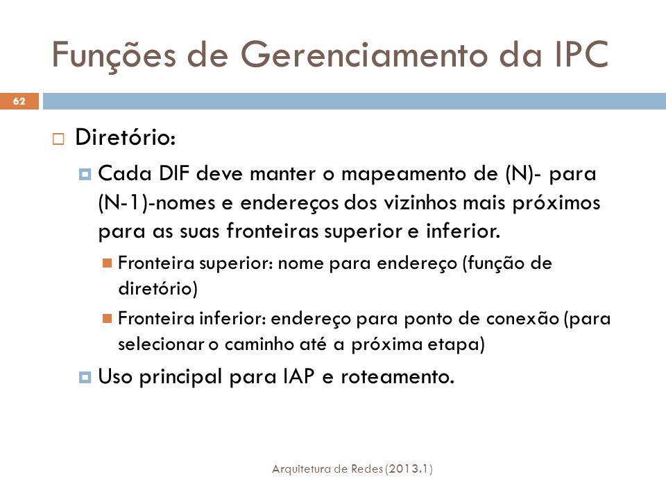 Funções de Gerenciamento da IPC Arquitetura de Redes (2013.1) 62  Diretório:  Cada DIF deve manter o mapeamento de (N)- para (N-1)-nomes e endereços dos vizinhos mais próximos para as suas fronteiras superior e inferior.