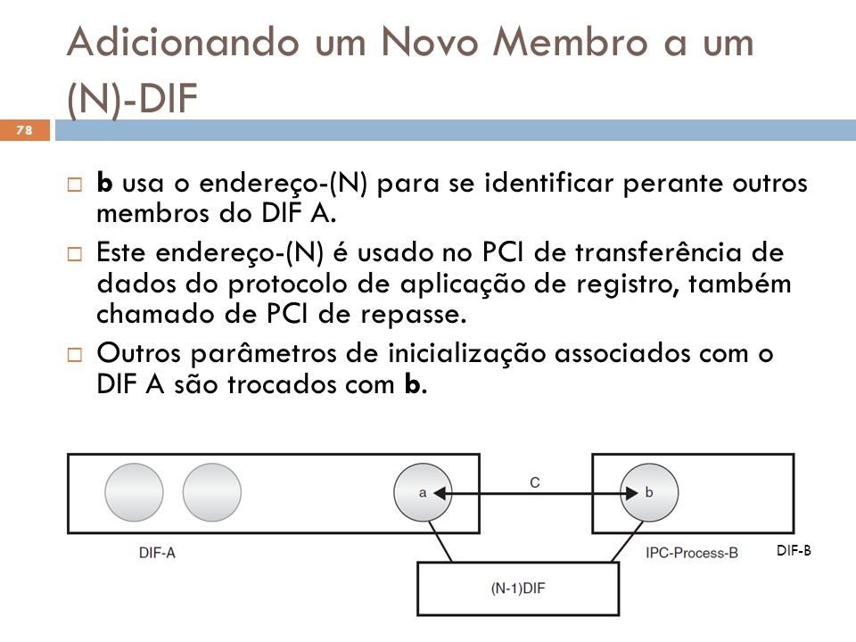 Adicionando um Novo Membro a um (N)-DIF Arquitetura de Redes (2013.1) 78  b usa o endereço-(N) para se identificar perante outros membros do DIF A.