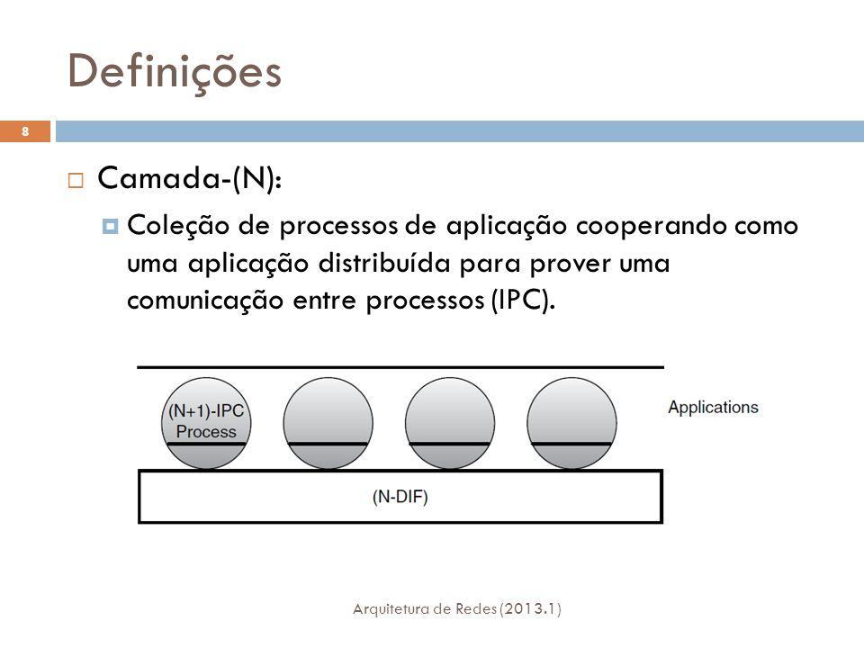Definições Arquitetura de Redes (2013.1) 39  Identificador-conexão-(N)  Um identificador interno a um DIF e não ambíguo dentro do escopo de duas EFCPMs comunicantes daquele DIF que identifica esta conexão.