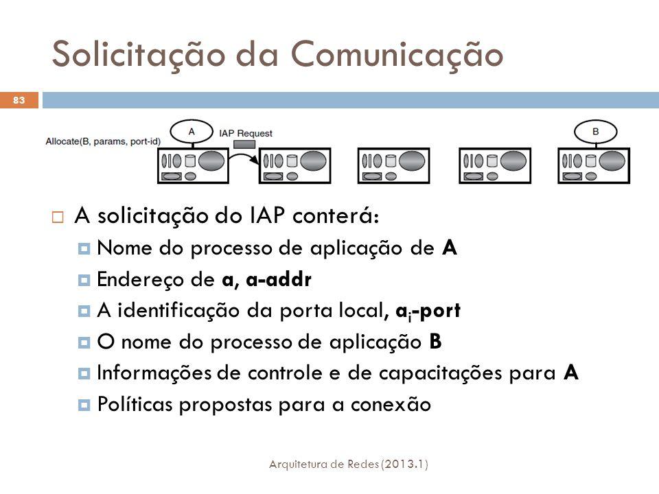 Solicitação da Comunicação Arquitetura de Redes (2013.1) 83  A solicitação do IAP conterá:  Nome do processo de aplicação de A  Endereço de a, a-addr  A identificação da porta local, a i -port  O nome do processo de aplicação B  Informações de controle e de capacitações para A  Políticas propostas para a conexão