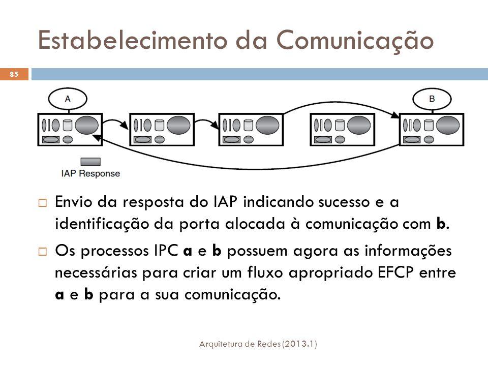 Estabelecimento da Comunicação Arquitetura de Redes (2013.1) 85  Envio da resposta do IAP indicando sucesso e a identificação da porta alocada à comunicação com b.