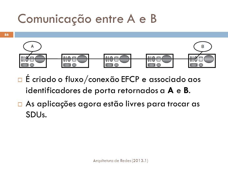 Comunicação entre A e B Arquitetura de Redes (2013.1) 86  É criado o fluxo/conexão EFCP e associado aos identificadores de porta retornados a A e B.