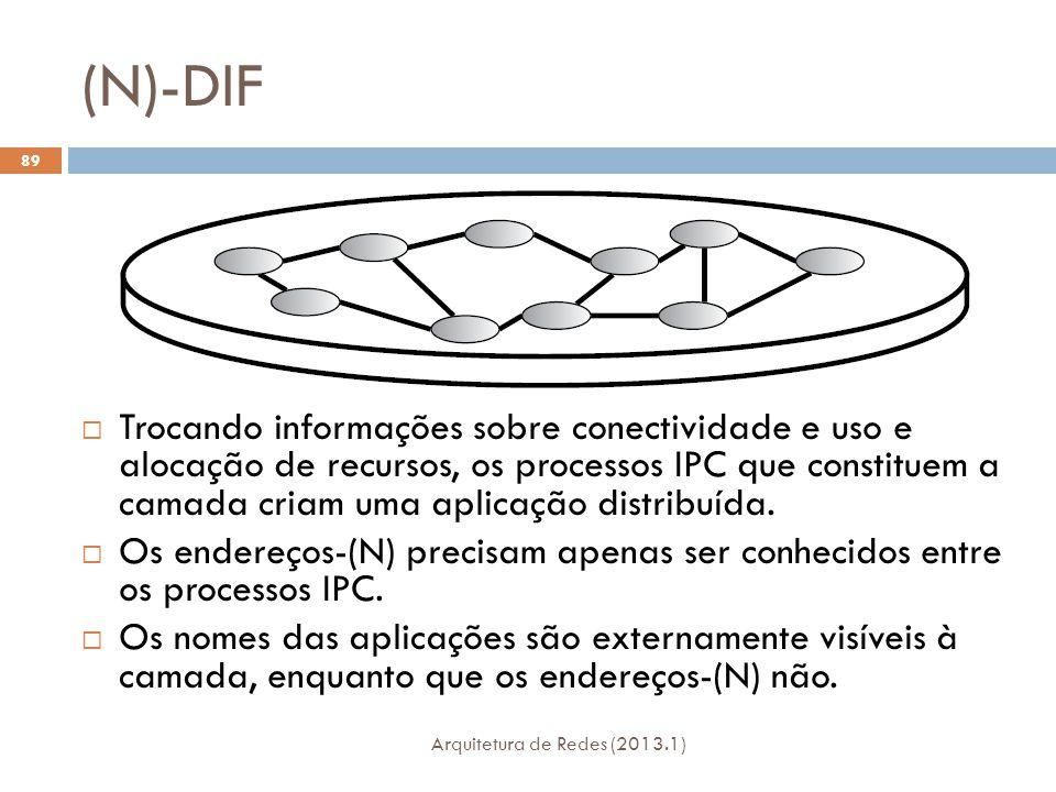 (N)-DIF Arquitetura de Redes (2013.1) 89  Trocando informações sobre conectividade e uso e alocação de recursos, os processos IPC que constituem a camada criam uma aplicação distribuída.