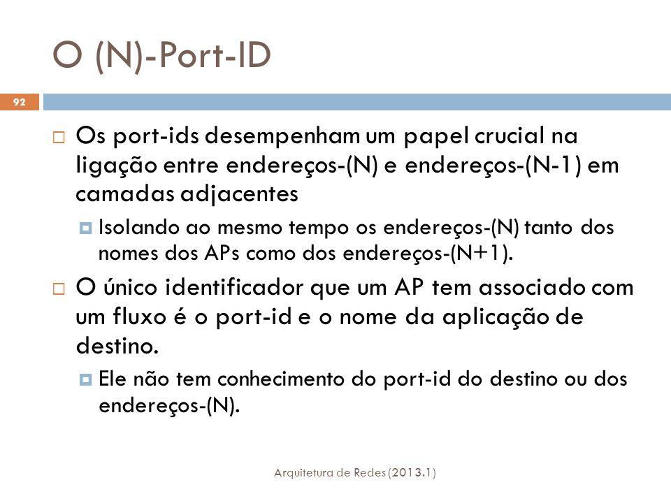 O (N)-Port-ID Arquitetura de Redes (2013.1) 92  Os port-ids desempenham um papel crucial na ligação entre endereços-(N) e endereços-(N-1) em camadas adjacentes  Isolando ao mesmo tempo os endereços-(N) tanto dos nomes dos APs como dos endereços-(N+1).