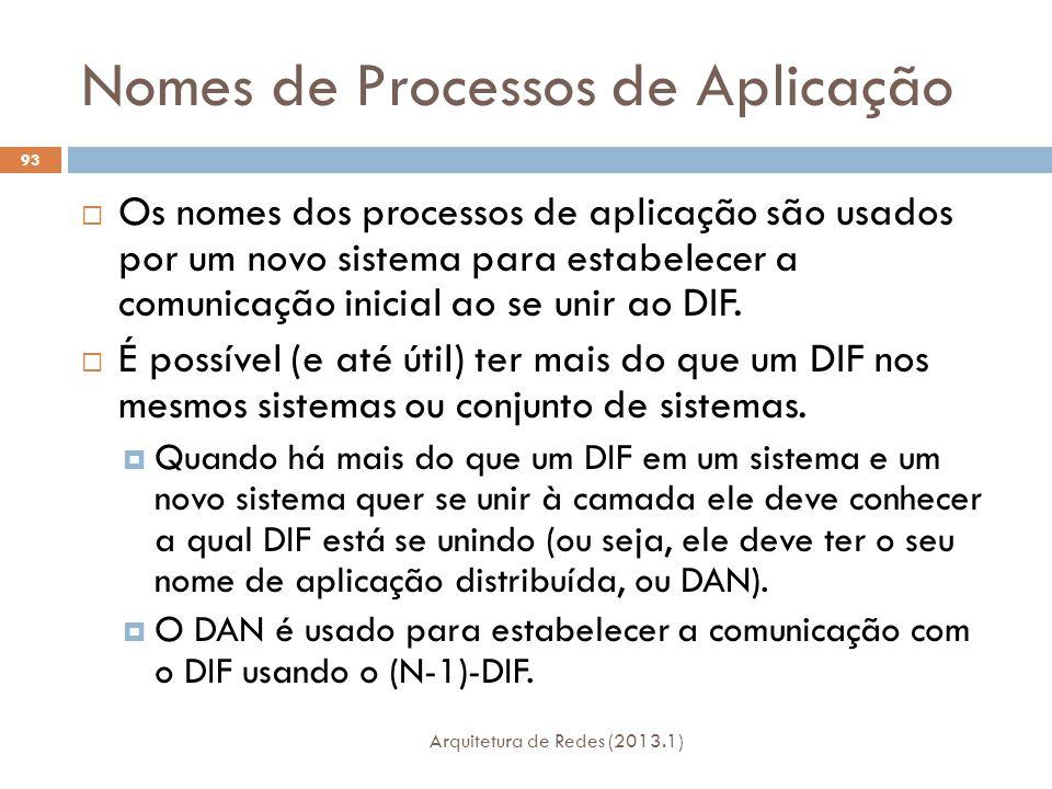 Nomes de Processos de Aplicação Arquitetura de Redes (2013.1) 93  Os nomes dos processos de aplicação são usados por um novo sistema para estabelecer a comunicação inicial ao se unir ao DIF.