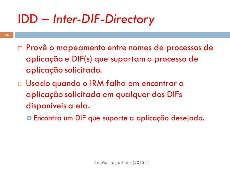 IDD – Inter-DIF-Directory Arquitetura de Redes (2013.1) 94  Provê o mapeamento entre nomes de processos de aplicação e DIF(s) que suportam o processo de aplicação solicitado.