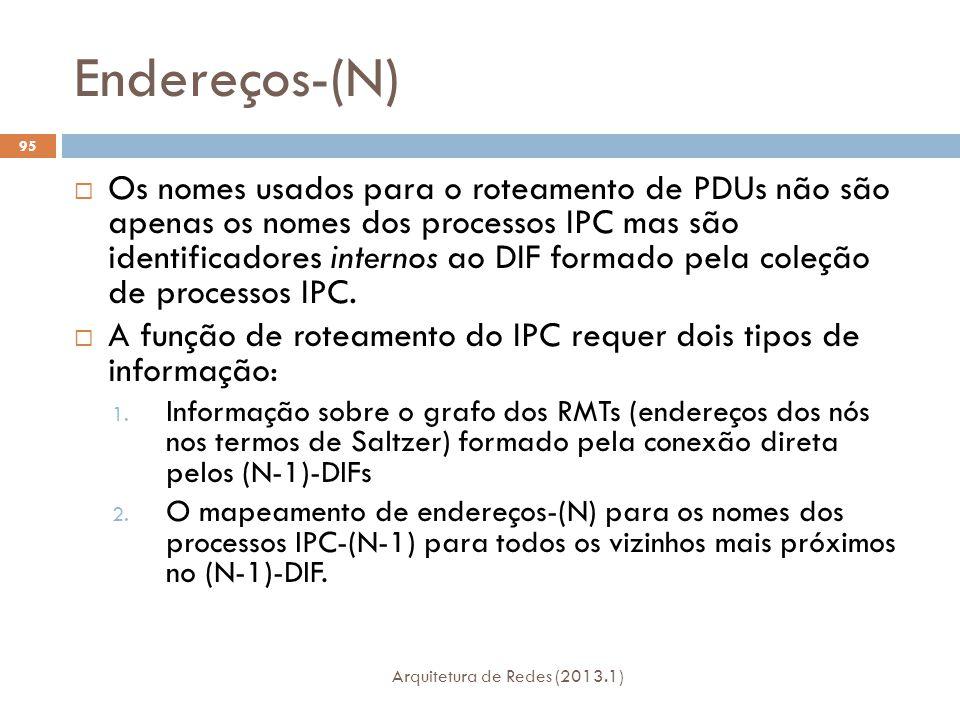 Endereços-(N) Arquitetura de Redes (2013.1) 95  Os nomes usados para o roteamento de PDUs não são apenas os nomes dos processos IPC mas são identificadores internos ao DIF formado pela coleção de processos IPC.
