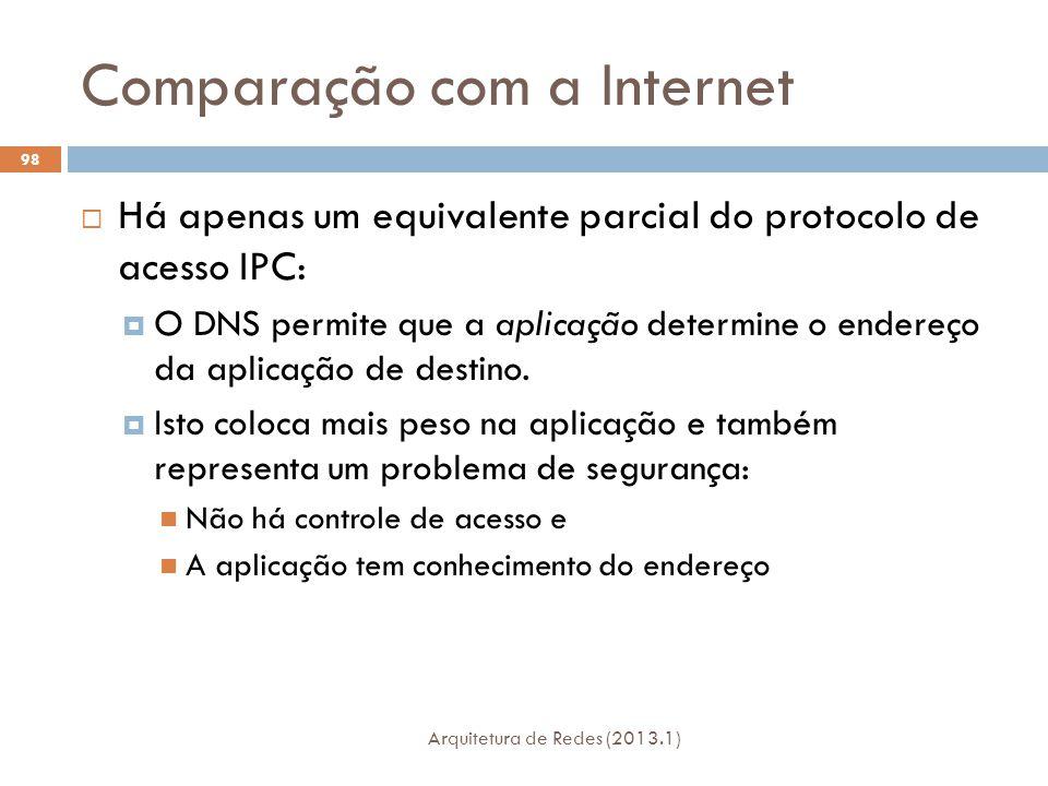 Comparação com a Internet Arquitetura de Redes (2013.1) 98  Há apenas um equivalente parcial do protocolo de acesso IPC:  O DNS permite que a aplicação determine o endereço da aplicação de destino.