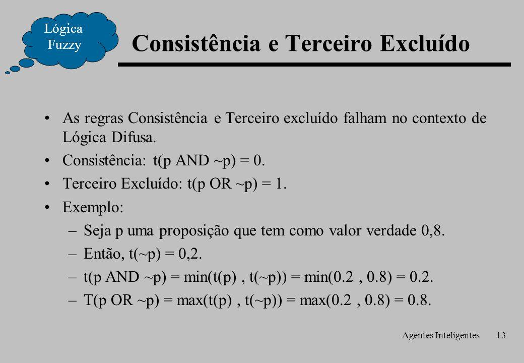 Agentes Inteligentes13 Consistência e Terceiro Excluído As regras Consistência e Terceiro excluído falham no contexto de Lógica Difusa.