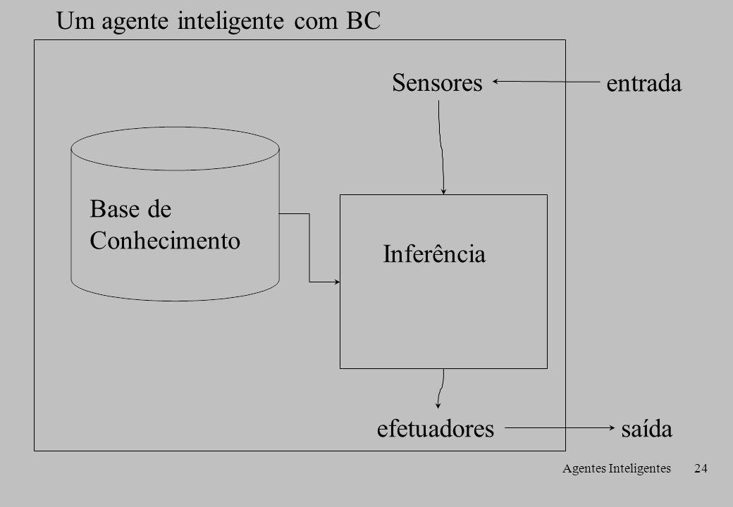 Agentes Inteligentes24 Um agente inteligente com BC entrada saída Sensores efetuadores Base de Conhecimento Inferência