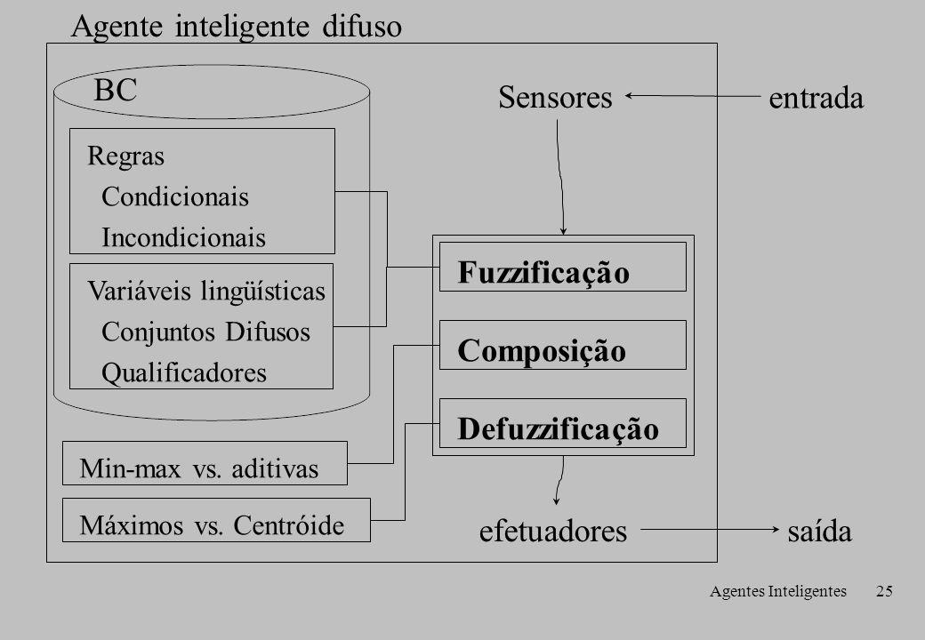 Agentes Inteligentes25 entrada saída Sensores efetuadores BC Agente inteligente difuso Composição Regras Condicionais Incondicionais Variáveis lingüísticas Conjuntos Difusos Qualificadores Defuzzificação Min-max vs.