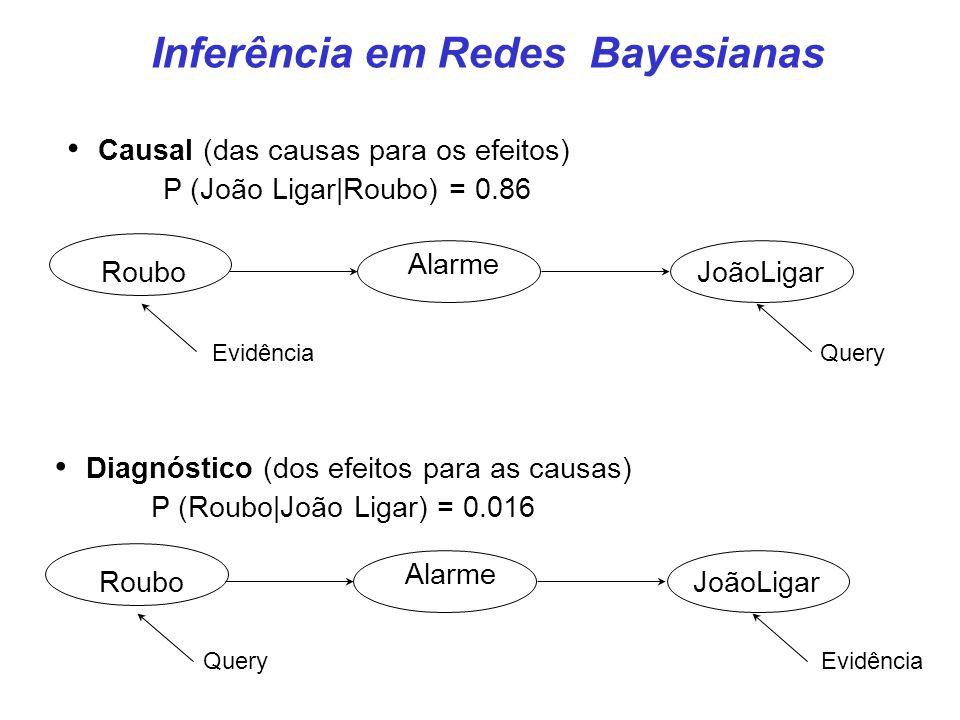 Inferência em Redes Bayesianas Roubo Alarme JoãoLigar EvidênciaQuery Causal (das causas para os efeitos) P (João Ligar|Roubo) = 0.86 Roubo Alarme João