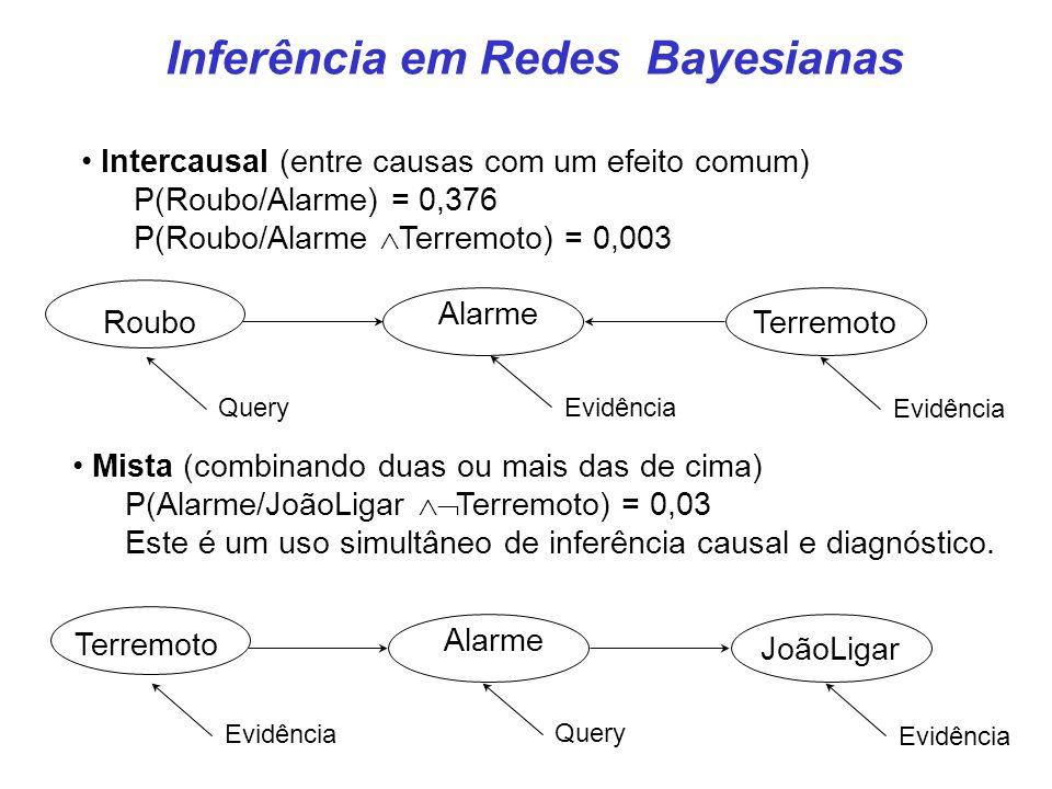 Inferência em Redes Bayesianas Intercausal (entre causas com um efeito comum) P(Roubo/Alarme) = 0,376 P(Roubo/Alarme  Terremoto) = 0,003 Mista (combi