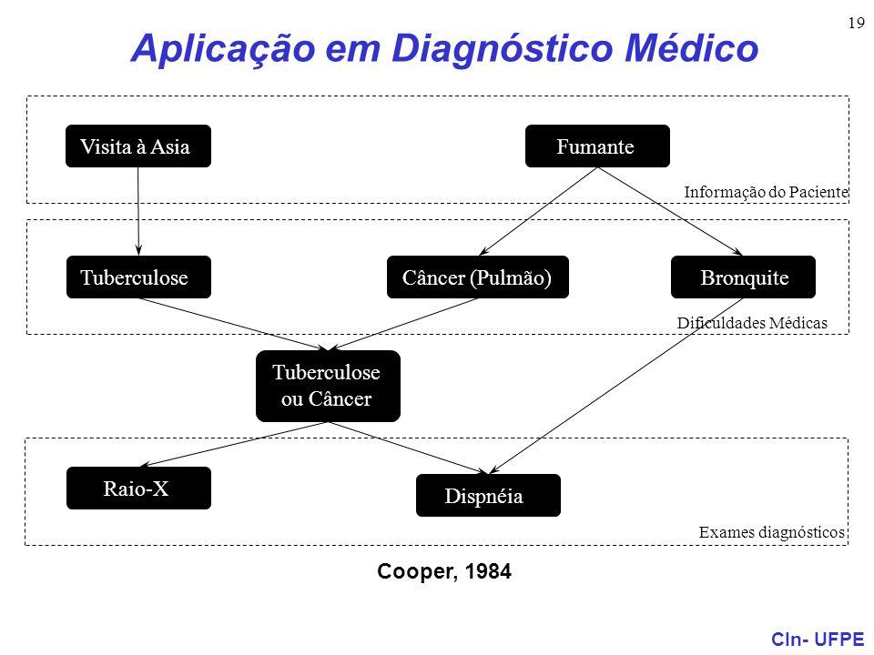 CIn- UFPE 19 Cooper, 1984 Visita à Asia Tuberculose ou Câncer Raio-X Dispnéia BronquiteCâncer (Pulmão) Fumante Informação do Paciente Dificuldades Méd