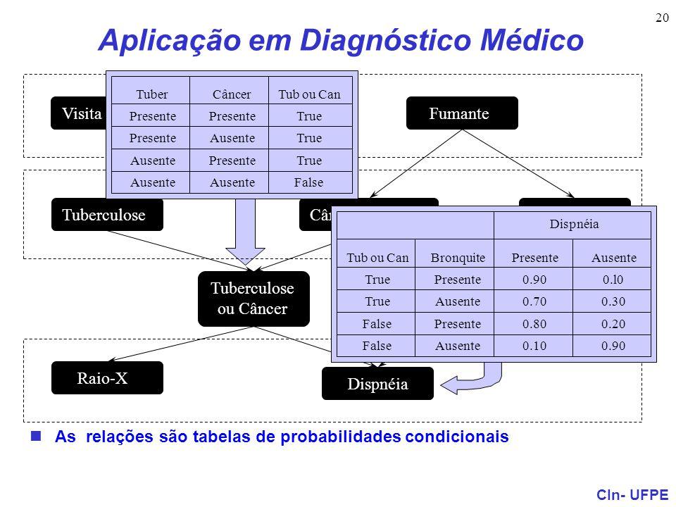 CIn- UFPE 20 Aplicação em Diagnóstico Médico As relações são tabelas de probabilidades condicionais Visita à Asia Tuberculose ou Câncer Raio-X Dispnéi