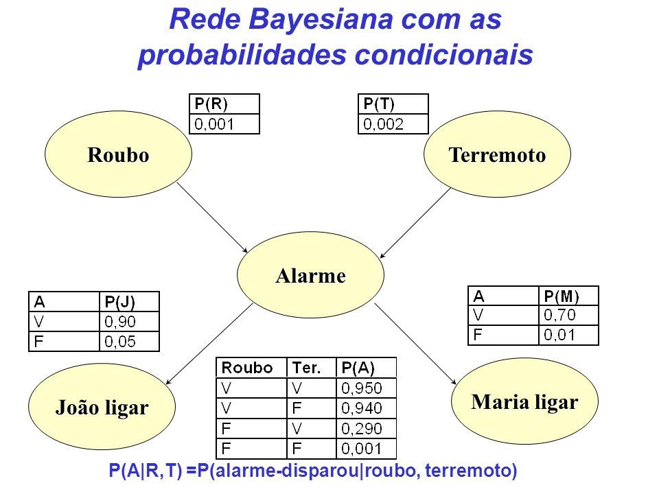Roubo Maria ligar João ligar Terremoto Alarme Rede Bayesiana com as probabilidades condicionais P(A|R,T) =P(alarme-disparou|roubo, terremoto)