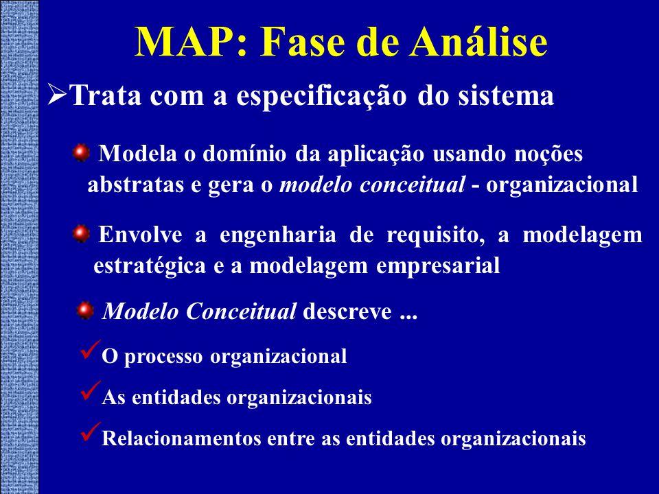 MAP: Fase de Análise  Trata com a especificação do sistema Modela o domínio da aplicação usando noções abstratas e gera o modelo conceitual - organizacional Envolve a engenharia de requisito, a modelagem estratégica e a modelagem empresarial Modelo Conceitual descreve...