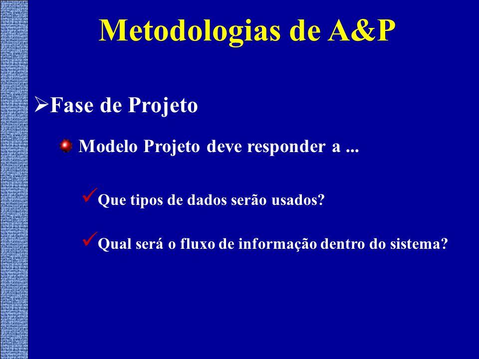Metodologias de A&P  Fase de Projeto Modelo Projeto deve responder a...