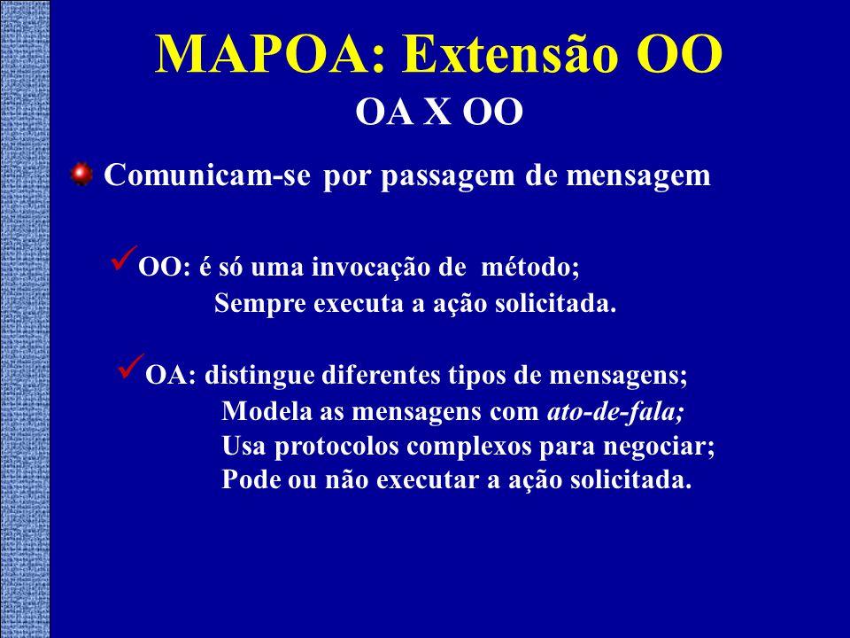Comunicam-se por passagem de mensagem OO: é só uma invocação de método; Sempre executa a ação solicitada.