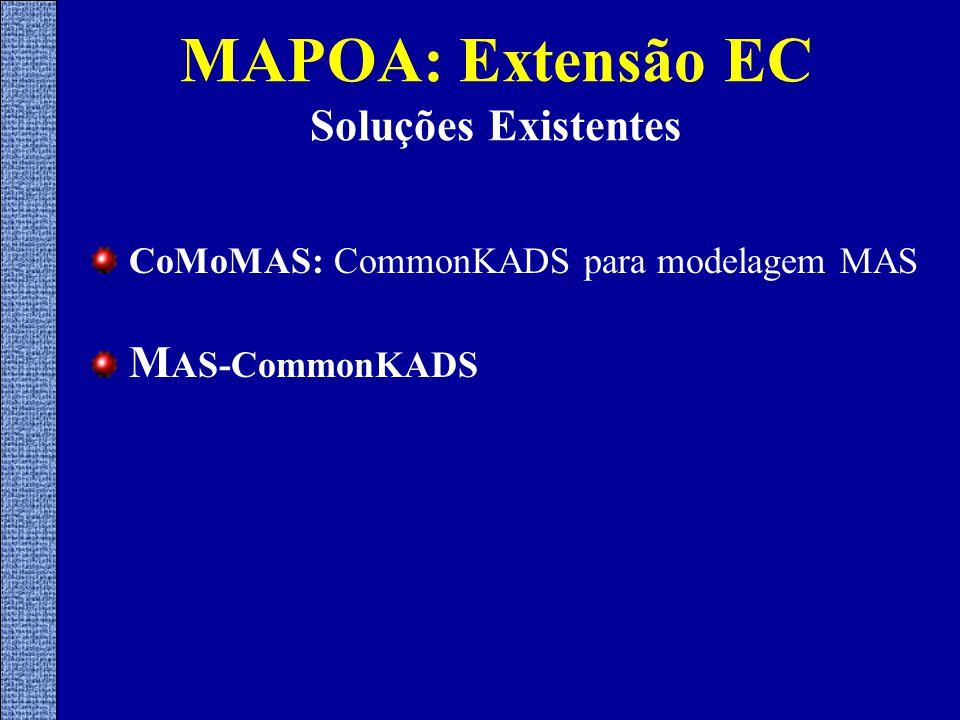 MAPOA: Extensão EC Soluções Existentes CoMoMAS: CommonKADS para modelagem MAS M AS-CommonKADS