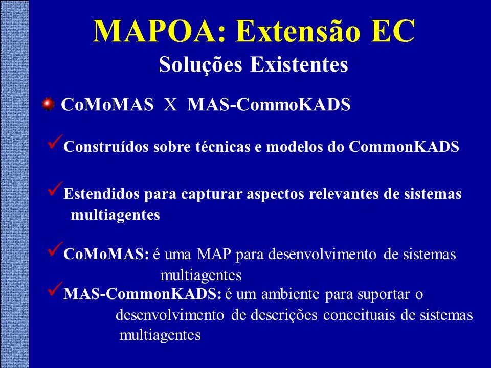 CoMoMAS X MAS-CommoKADS MAPOA: Extensão EC Soluções Existentes Construídos sobre técnicas e modelos do CommonKADS Estendidos para capturar aspectos relevantes de sistemas multiagentes CoMoMAS: é uma MAP para desenvolvimento de sistemas multiagentes MAS-CommonKADS: é um ambiente para suportar o desenvolvimento de descrições conceituais de sistemas multiagentes