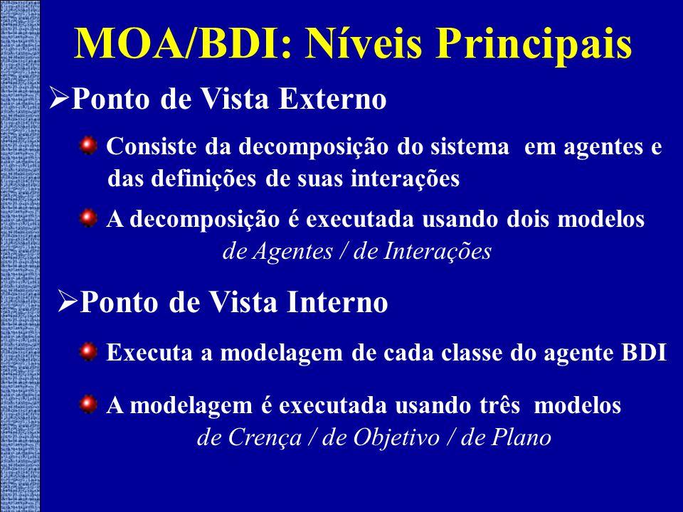  Ponto de Vista Externo MOA/BDI: Níveis Principais Consiste da decomposição do sistema em agentes e das definições de suas interações  Ponto de Vista Interno Executa a modelagem de cada classe do agente BDI A decomposição é executada usando dois modelos de Agentes / de Interações A modelagem é executada usando três modelos de Crença / de Objetivo / de Plano