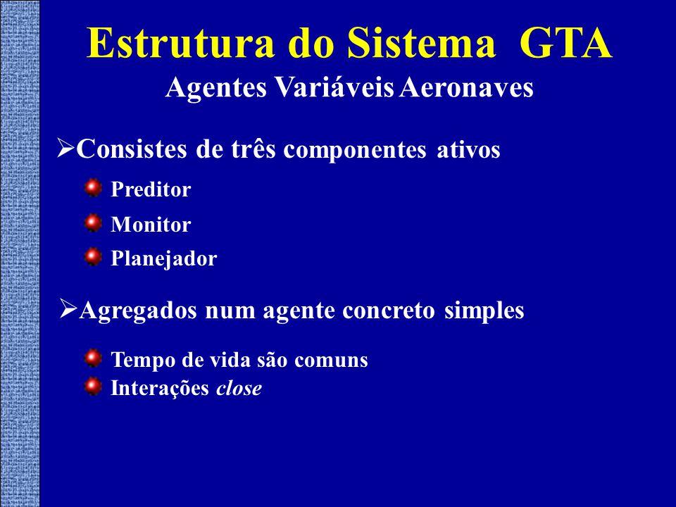  Consistes de três c omponentes ativos Estrutura do Sistema GTA Agentes Variáveis Aeronaves Preditor Monitor  Agregados num agente concreto simples Tempo de vida são comuns Planejador Interações close