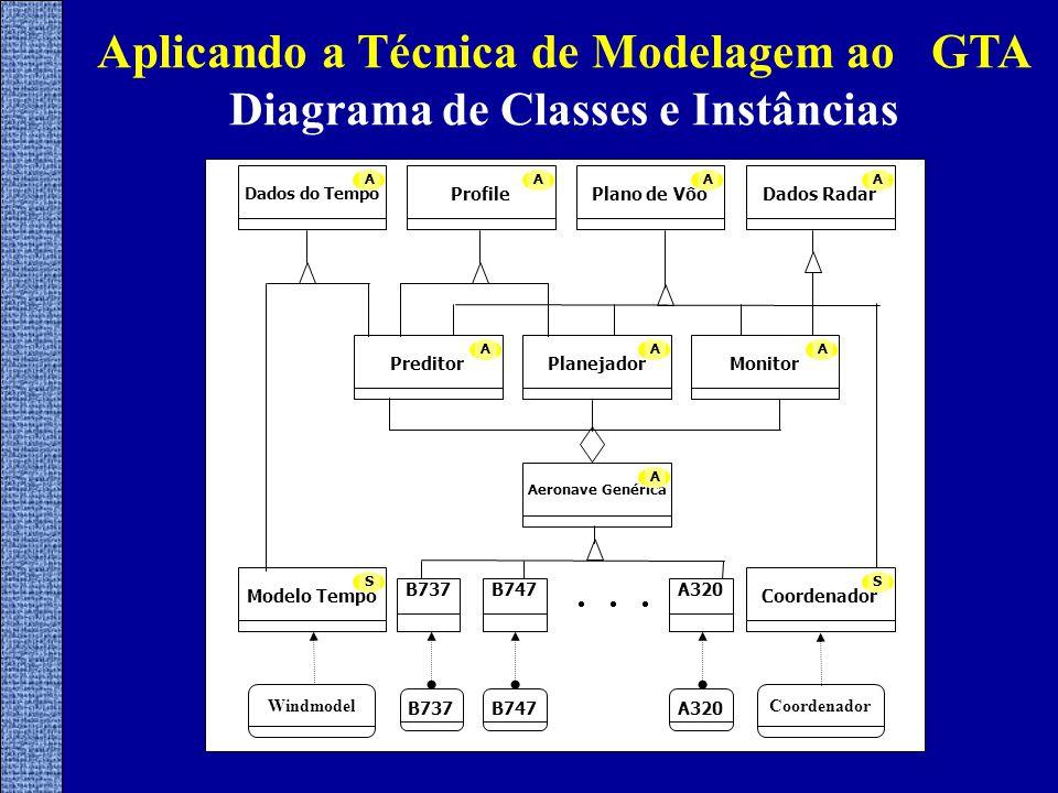 Aplicando a Técnica de Modelagem ao GTA Diagrama de Classes e Instâncias  Planejador A Preditor A Monitor A Aeronave Genérica A Dados do Tempo A Profile A Plano de Vôo A Dados Radar A Coordenador S Modelo Tempo S B737B747A320 WindmodelCoordenador B737B747A320