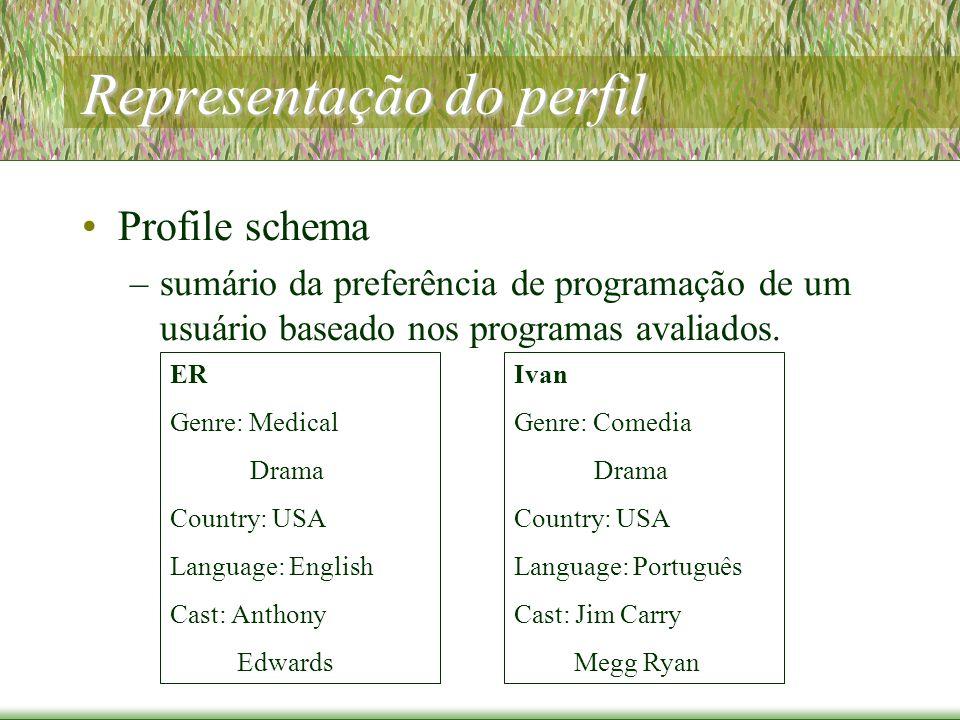 Representação do perfil Profile schema –sumário da preferência de programação de um usuário baseado nos programas avaliados.