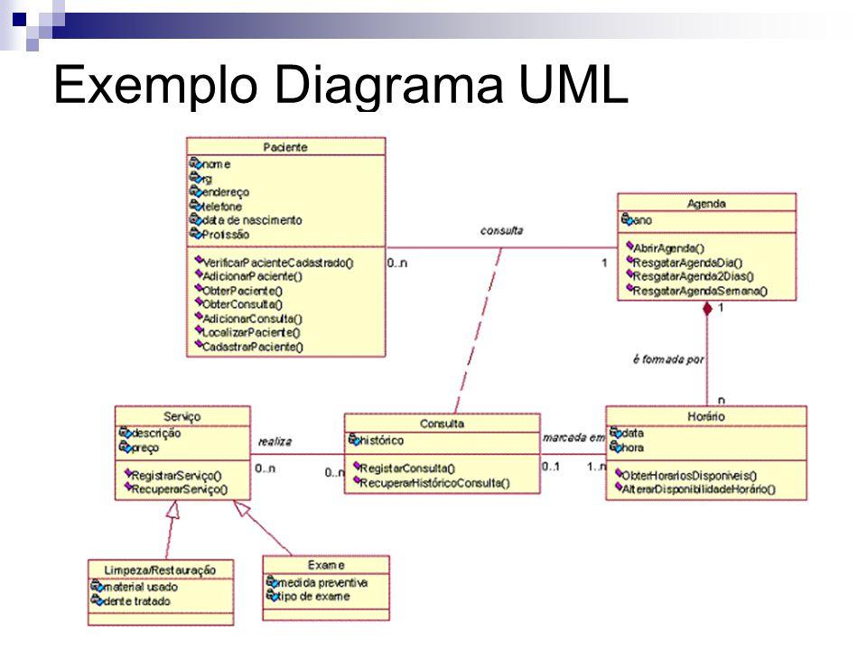 Exemplo Diagrama UML