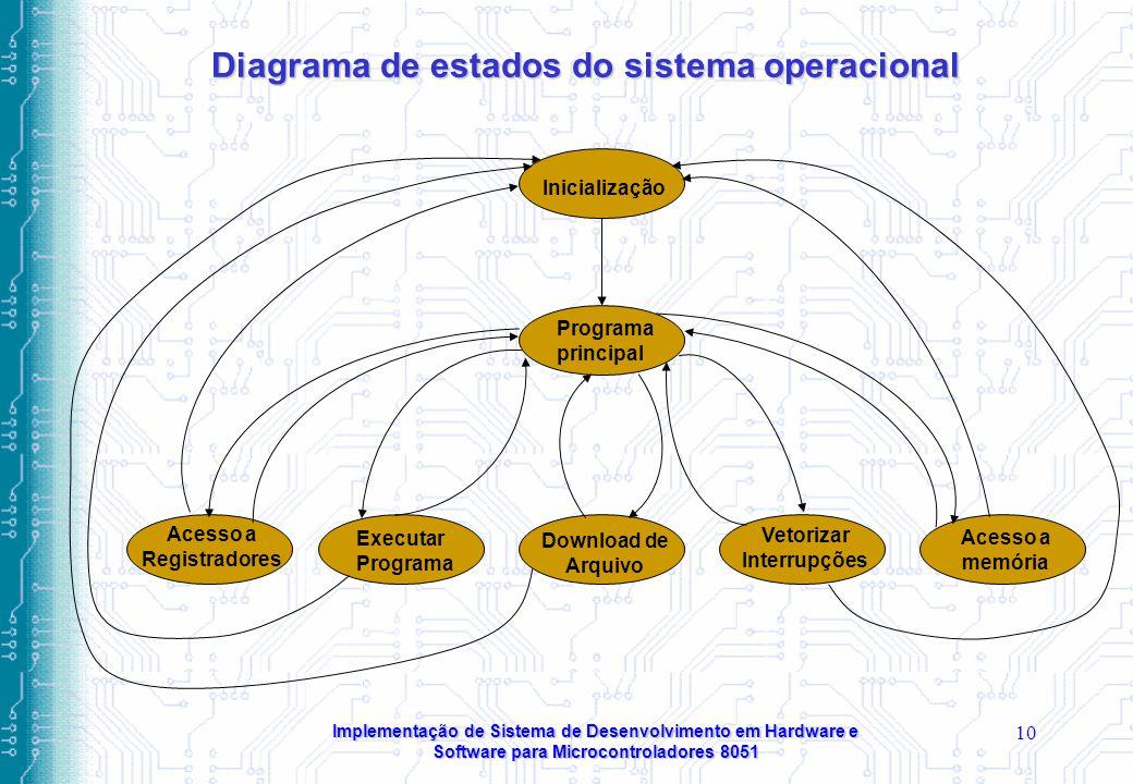 Implementação de Sistema de Desenvolvimento em Hardware e Software para Microcontroladores 8051 10 Diagrama de estados do sistema operacional Inicialização Programa principal Acesso a Registradores Executar Programa Download de Arquivo Vetorizar Interrupções Acesso a memória