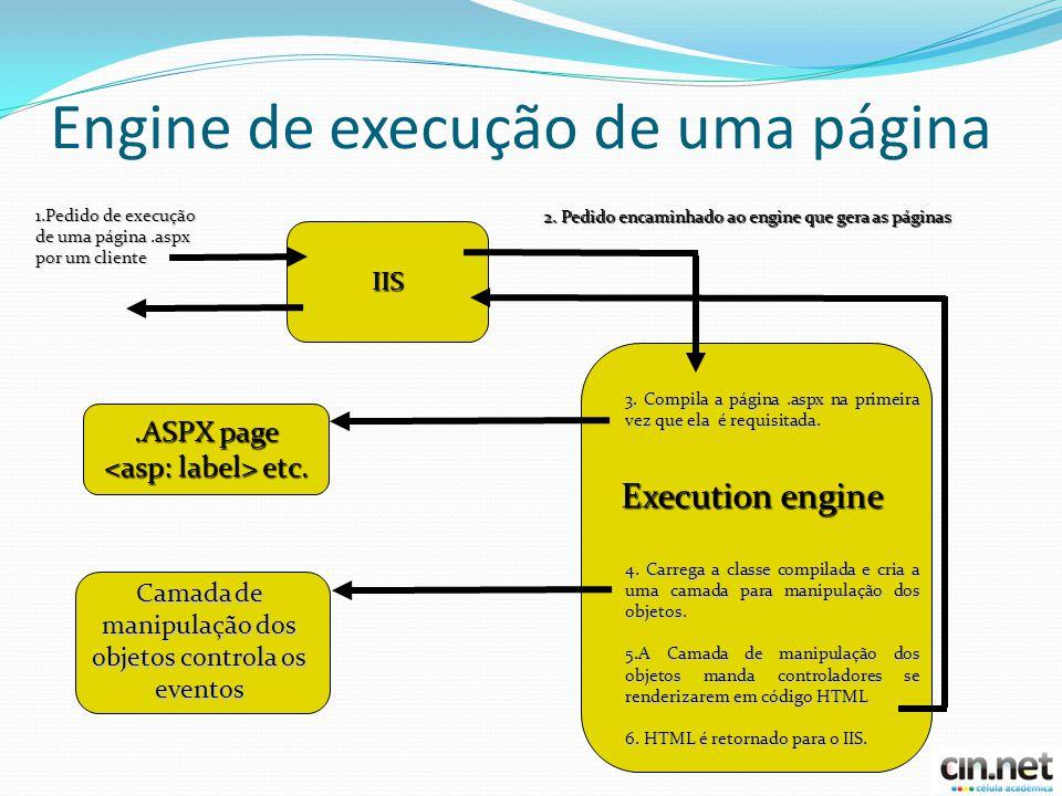 Engine de execução de uma página IIS.ASPX page etc.