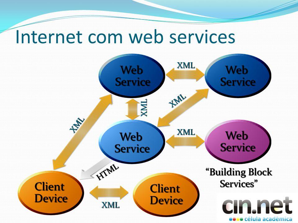 Internet com web services WebService XML Building Block Services WebService HTML Client Device XML XML WebService XML WebService XML XML