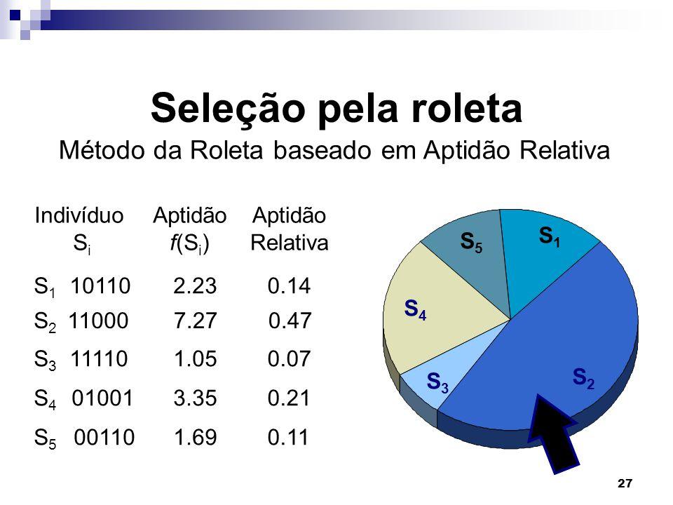 27 Seleção pela roleta Indivíduo S i S 3 11110 S 4 01001 S 5 00110 S 1 10110 S 2 11000 Aptidão f(S i ) 1.05 3.35 1.69 2.23 7.27 Aptidão Relativa 0.14 0.47 0.07 0.21 0.11 S1S1 S2S2 S3S3 S4S4 S5S5 Método da Roleta baseado em Aptidão Relativa