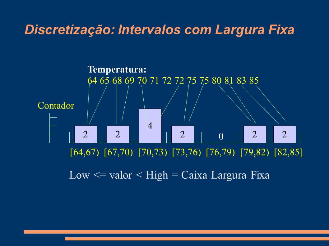 Discretização: Intervalos com Largura Fixa Low <= valor < High = Caixa Largura Fixa [64,67) [67,70) [70,73) [73,76) [76,79) [79,82) [82,85] Temperatura: 64 65 68 69 70 71 72 72 75 75 80 81 83 85 22 Contador 4 222 0