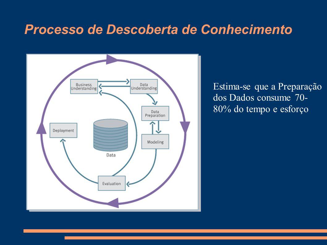 Processo de Descoberta de Conhecimento Estima-se que a Preparação dos Dados consume 70- 80% do tempo e esforço
