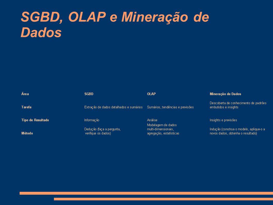 SGBD, OLAP e Mineração de Dados