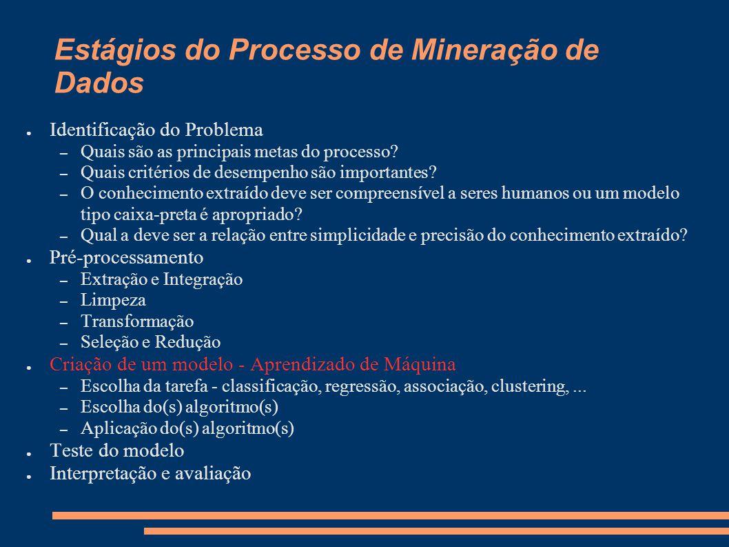 Estágios do Processo de Mineração de Dados ● Identificação do Problema – Quais são as principais metas do processo.
