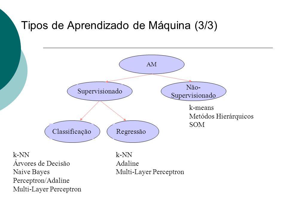 Tipos de Aprendizado de Máquina (3/3) AM Supervisionado Não- Supervisionado ClassificaçãoRegressão k-NN Árvores de Decisão Naive Bayes Perceptron/Adal